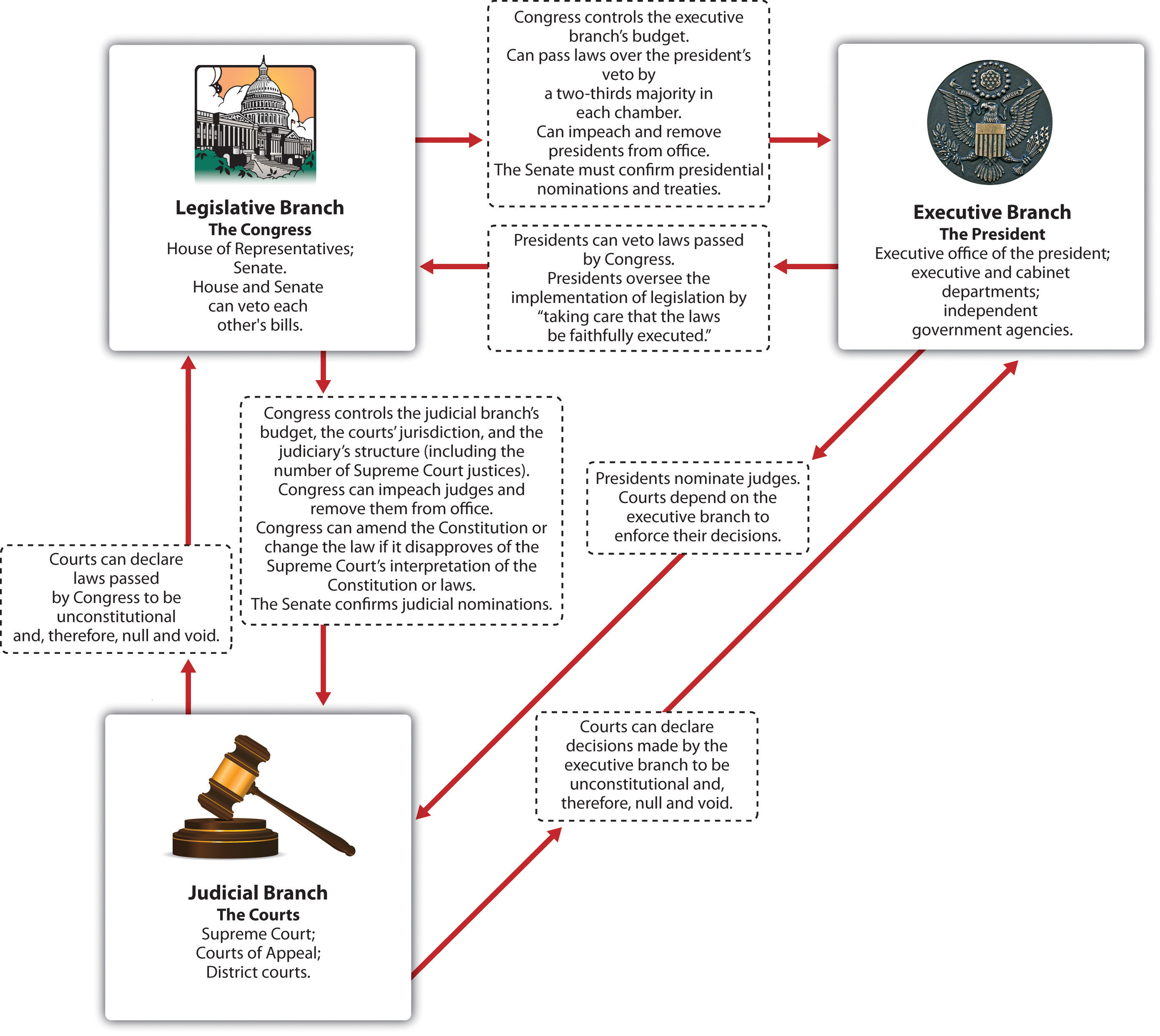 The Constitution and the Structure of Government Power