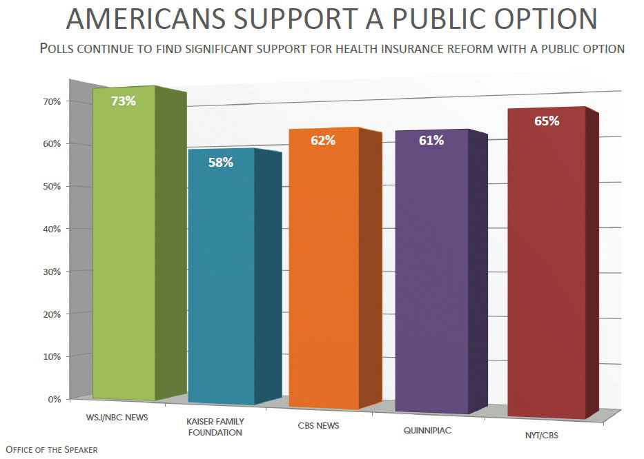 Results of a poll: Americans support a public option; polls continue to find significant support for health insurance reform with a public option. Graph shows the results from five different organizations' polling: Kaiser Family Foundation, CBS News, Quinnipiac, NBC News, NYT/CBS