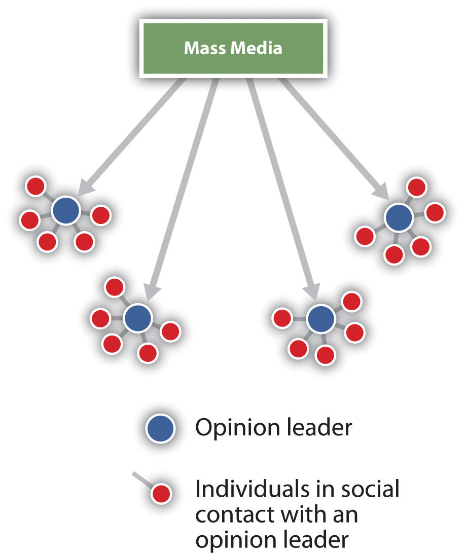 Illustration of the two-step flow model of communication. Information from mass media reaches opinion leaders, who, in turn pass the info to individuals with whom they are in contact.