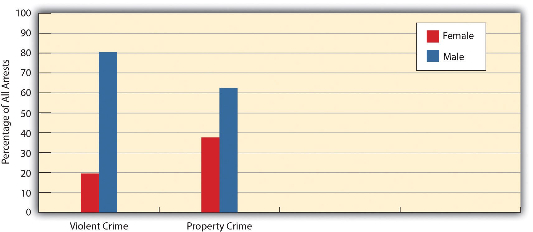 Source: Data From Federal Bureau Of Investigation (2011) Crime In The  United States, 2010 Washington, Dc: Author