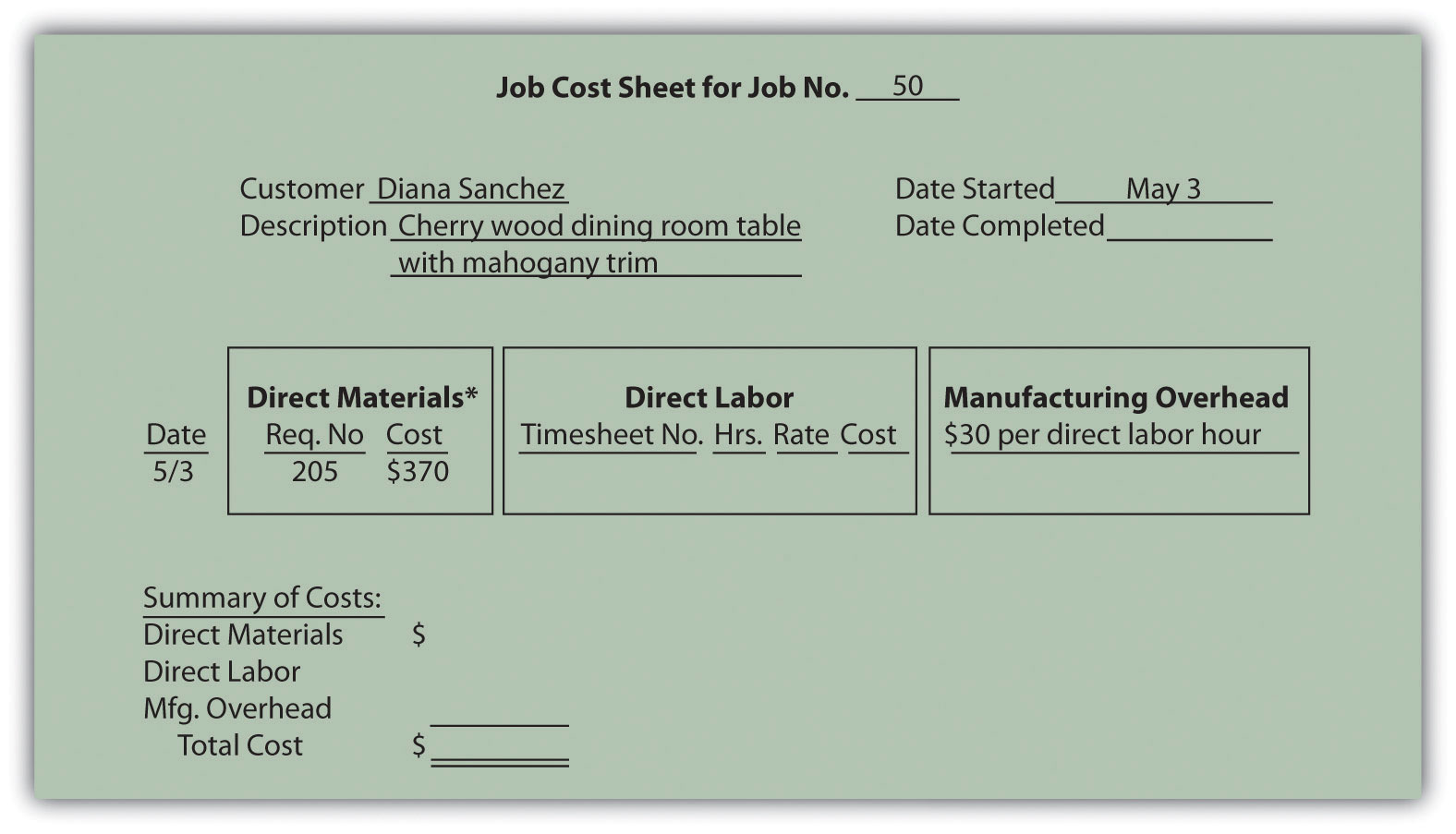 How A Job Costing System Works