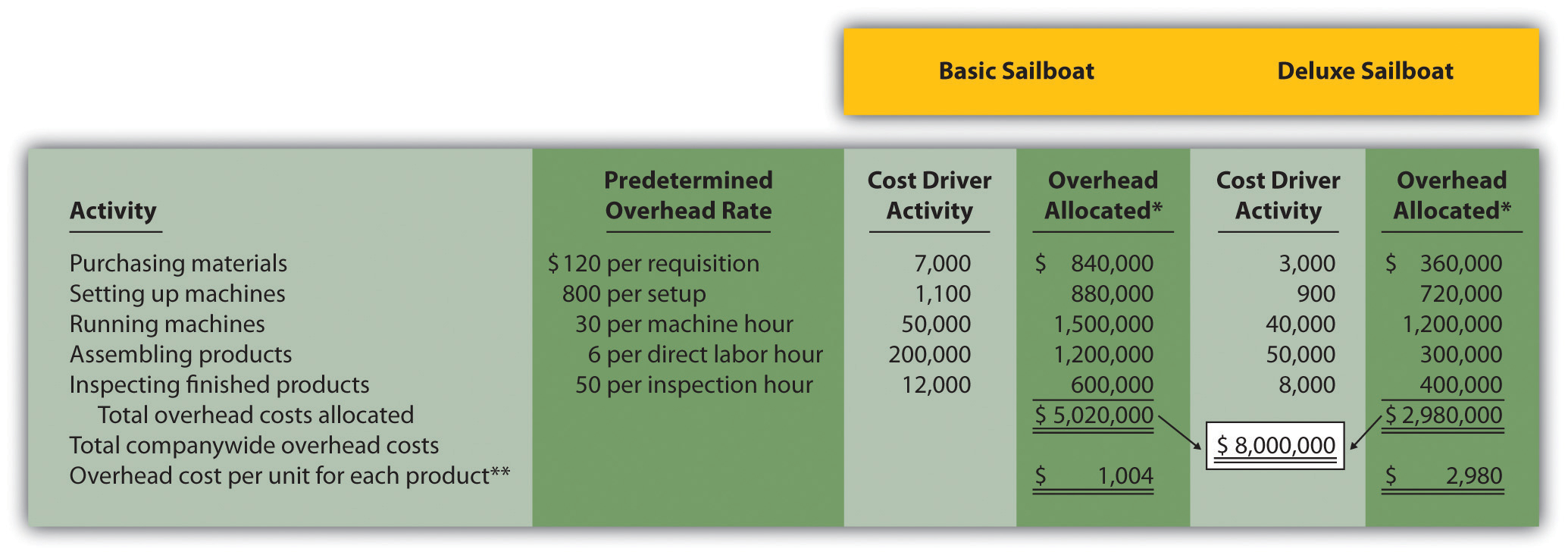 How to Calculate Project Costs