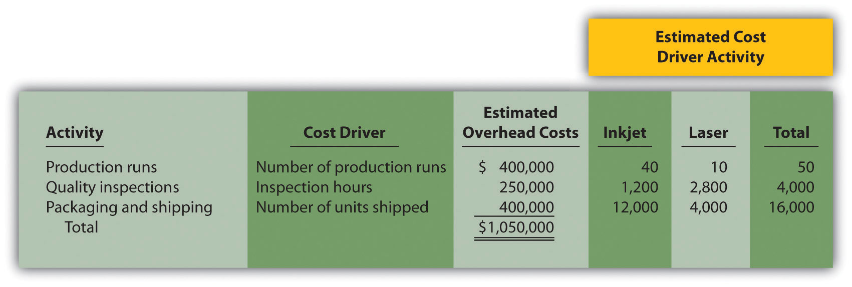 Cost Drivers For Designing New Models