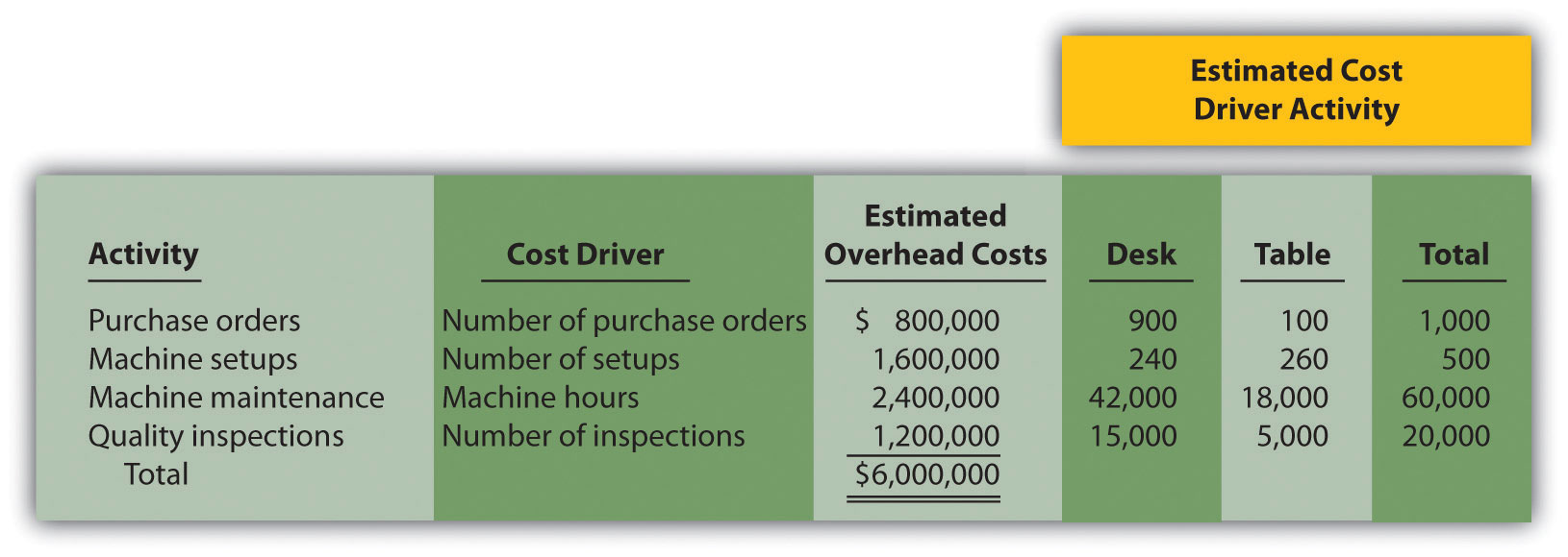 How Does An Organization Use Activity Based Costing To