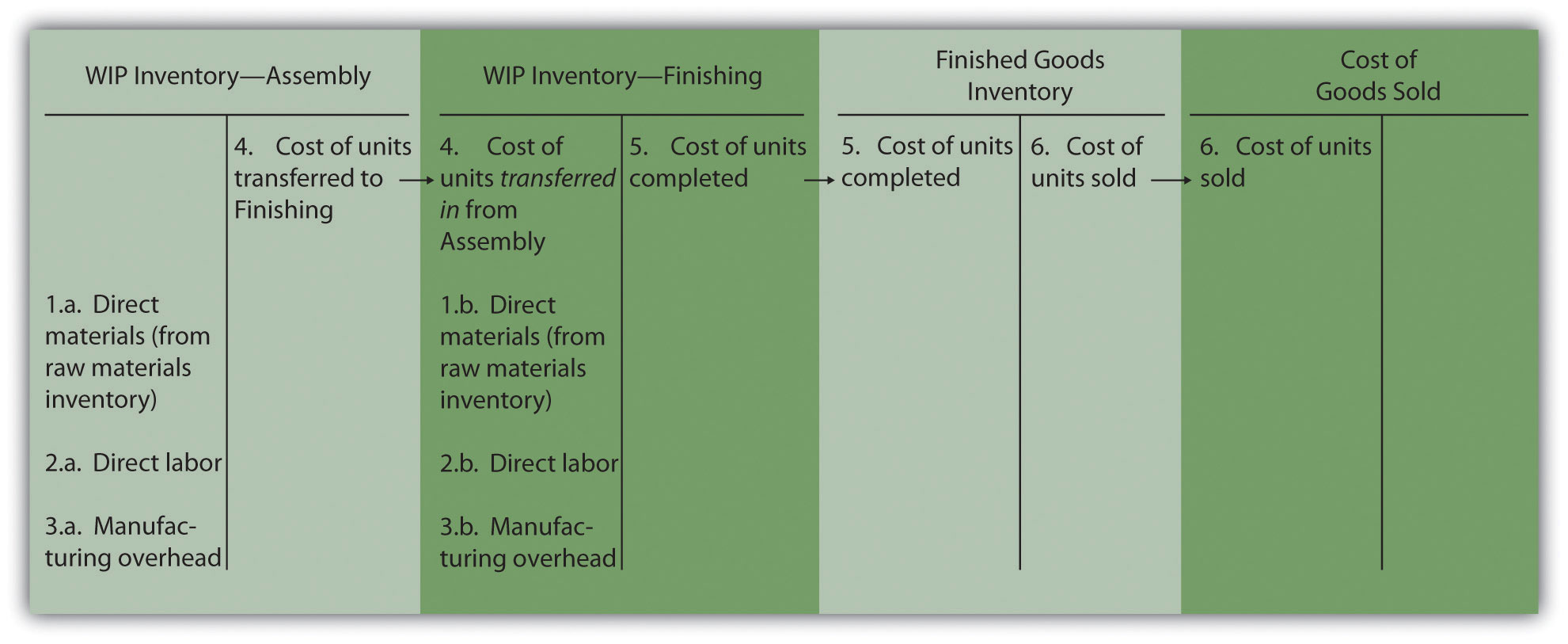 Product Cost Flows In A Process Costing System