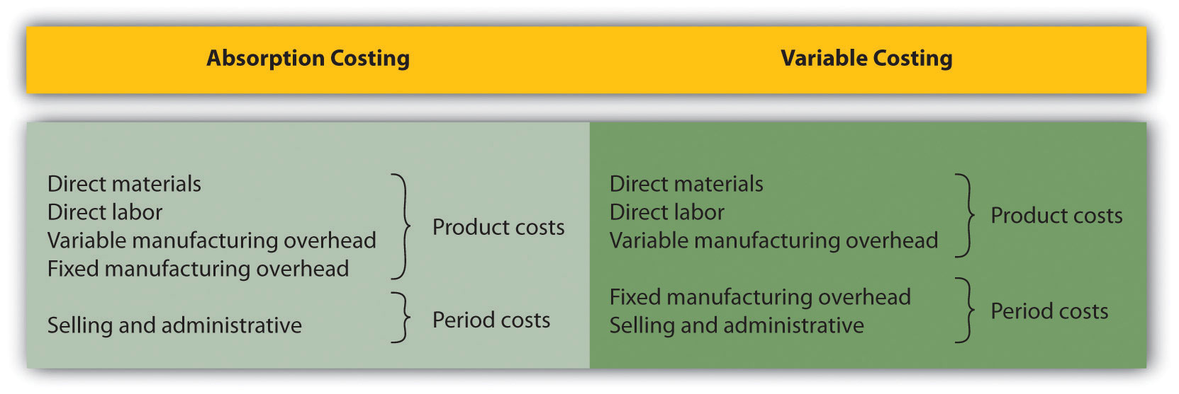 cost accounting management decisions The remaining parts of the book deal with decision making and how management and cost accounting data can support managers in this task a comparison of absorption costing and variable costing introduces the reader to management decisions such as product portfolio and outsourcing decisions additionally.
