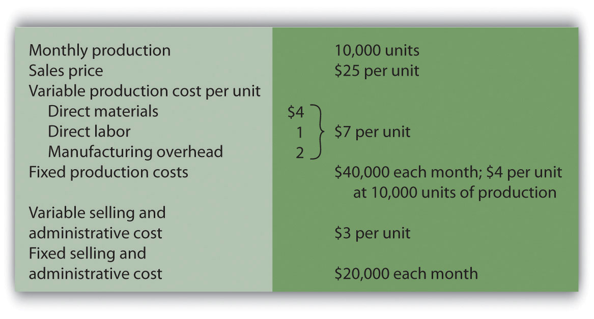 how to get total cost per unit in accounting