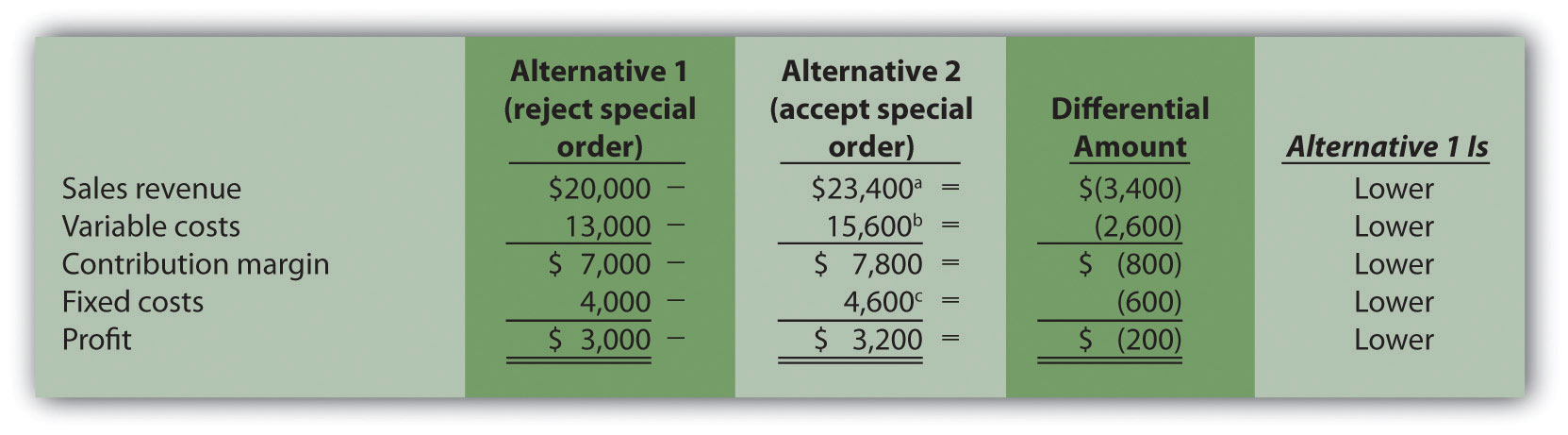 costs and special order
