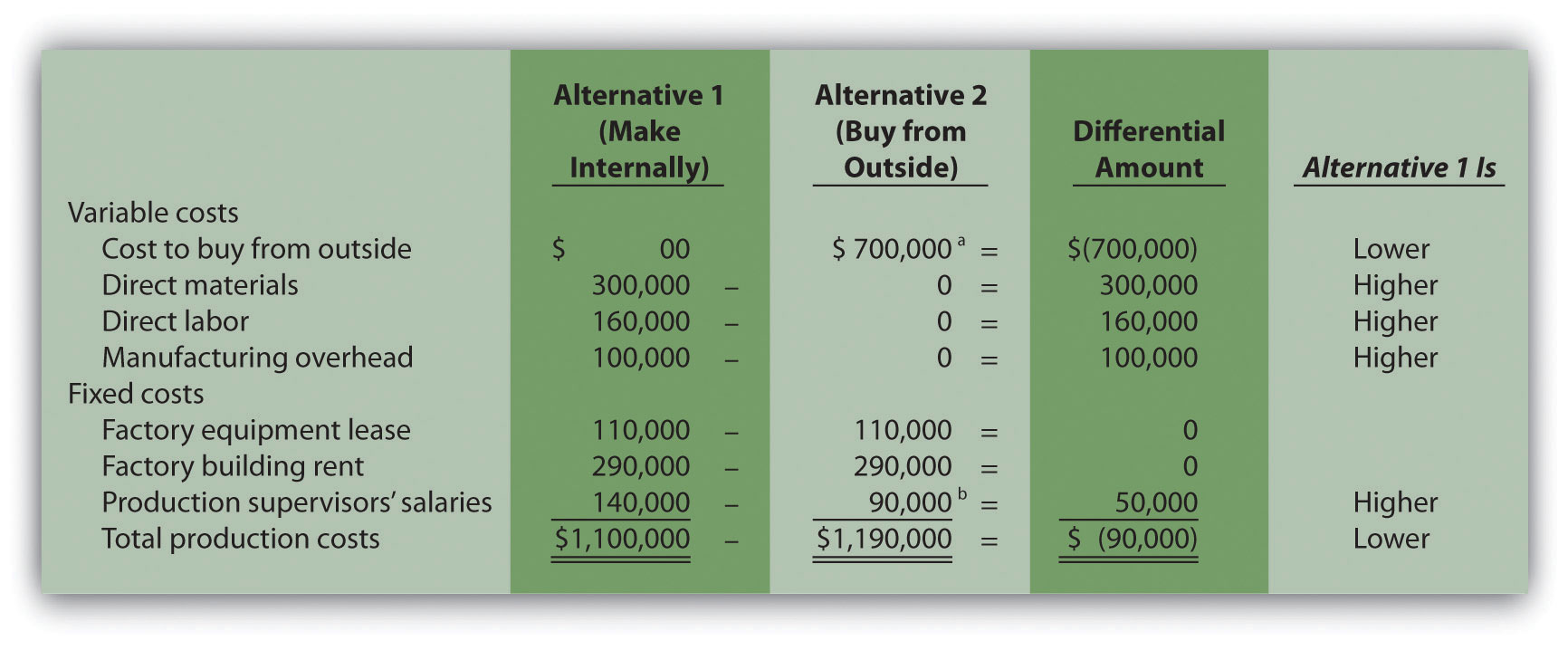 analyzing lease versus buy decisions simulations in the corporate world The cpa exam is changing to test candidates at a higher level, including updates  to both structure and content but what do these higher order skills require of.