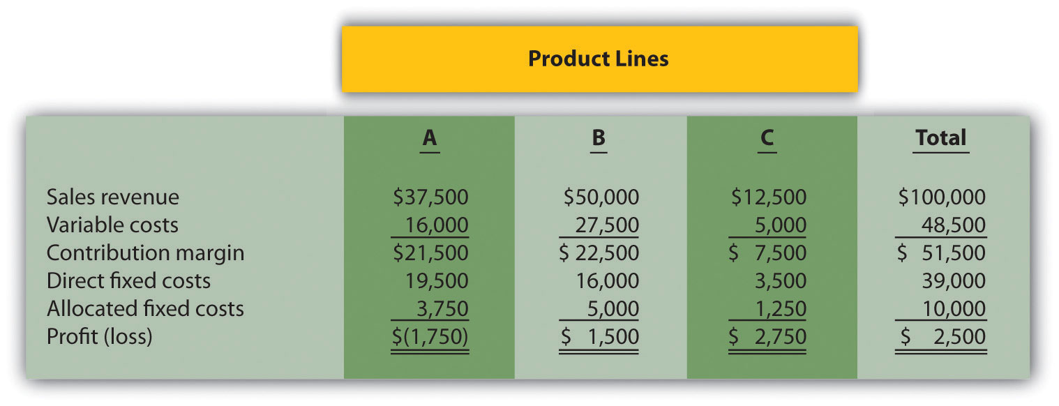 relevant cost statement A condensed, budgeted monthly income statement with both products is below: total corn broccoli the relevant costs to produce one unit for direct costs are.