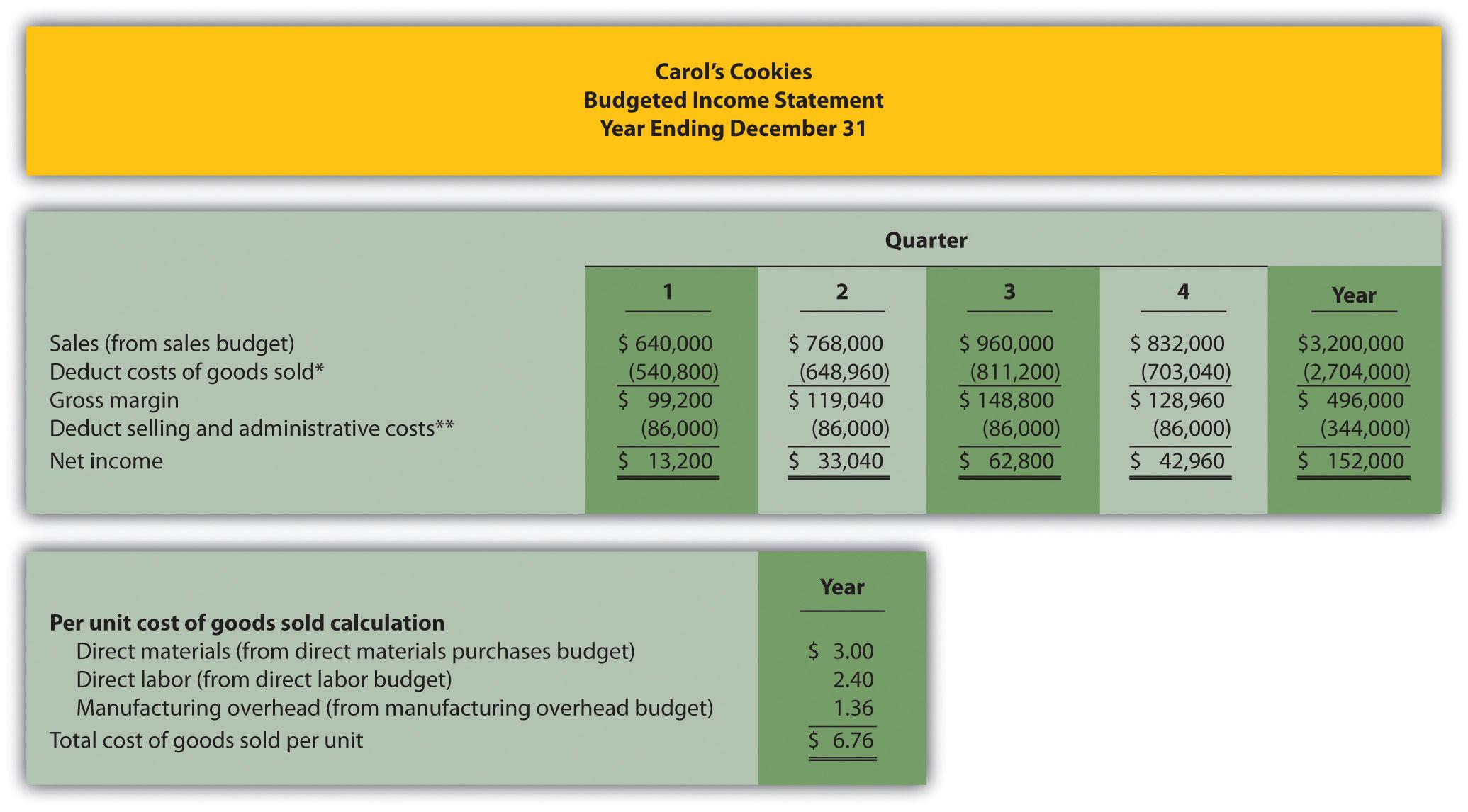 Property Management Revenue In The Netherlands Statistics
