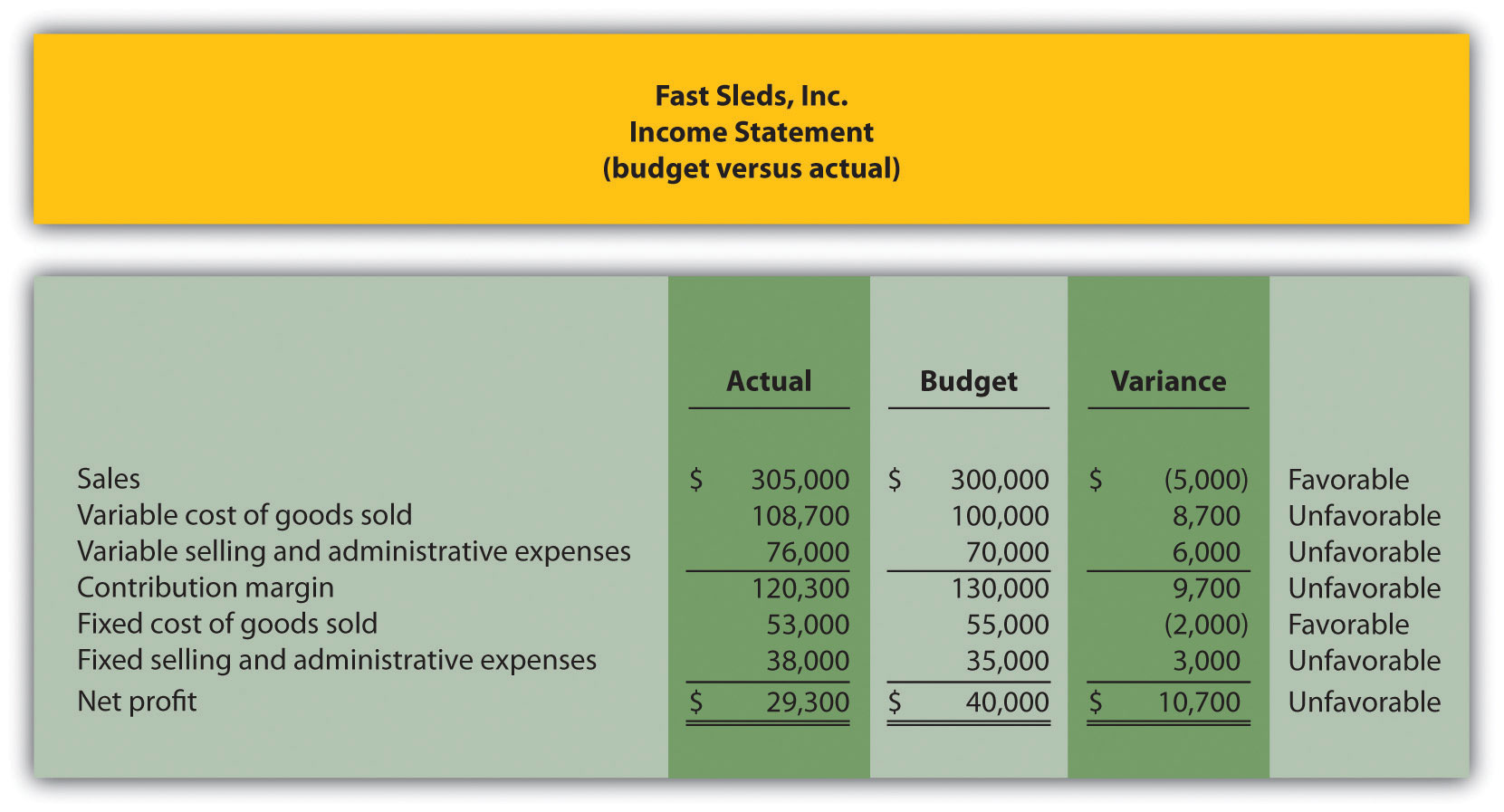 Appendix recording standard costs and variances for Flexible budget performance report template