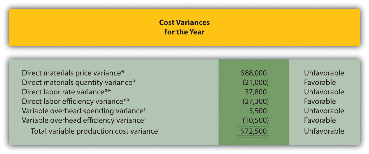 How Do Managers Evaluate Performance Using Cost Variance Analysis