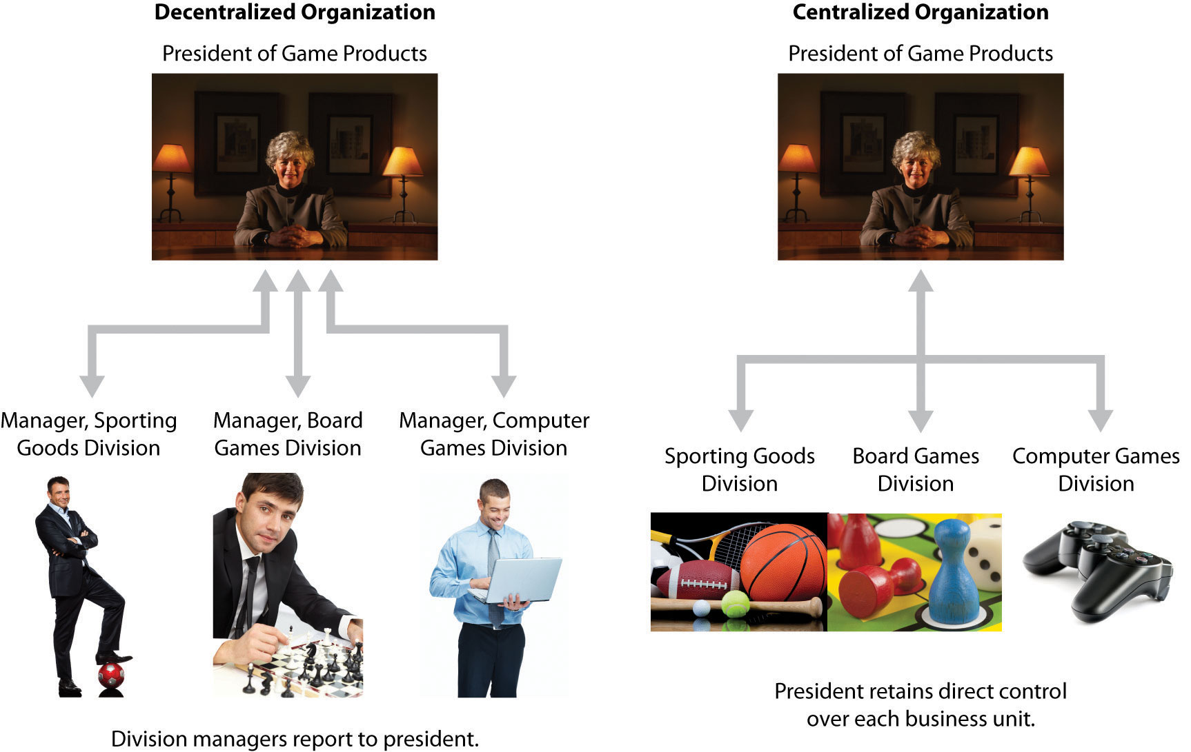 Control of an organization via a