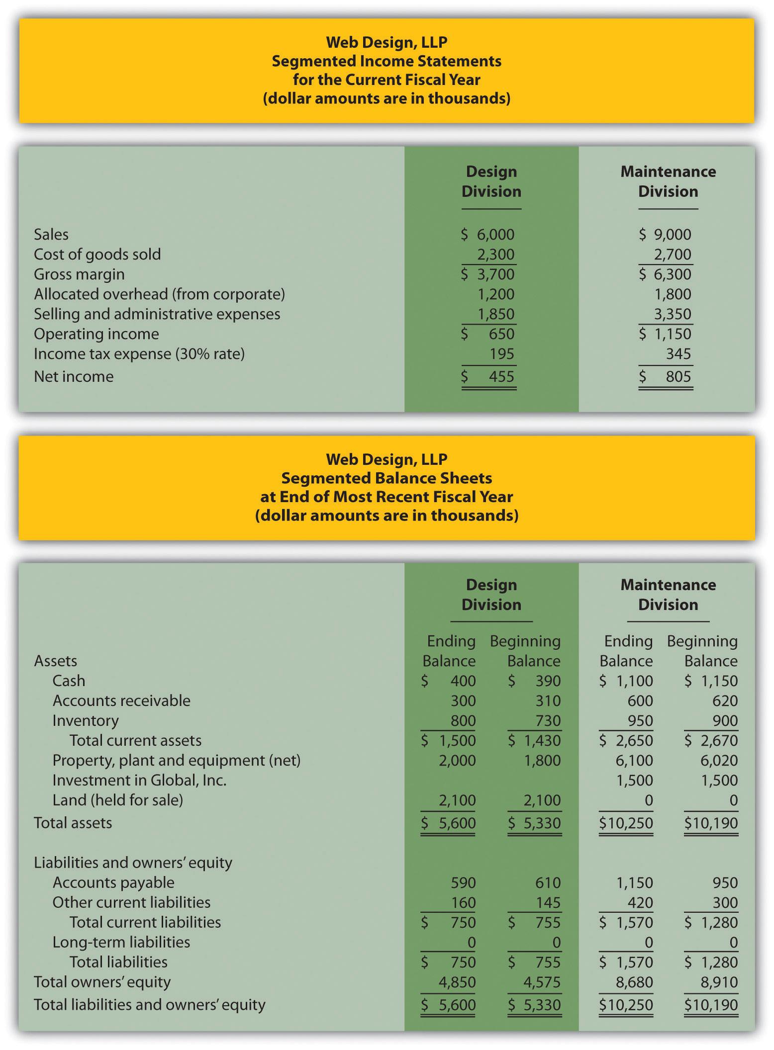 residual income roi