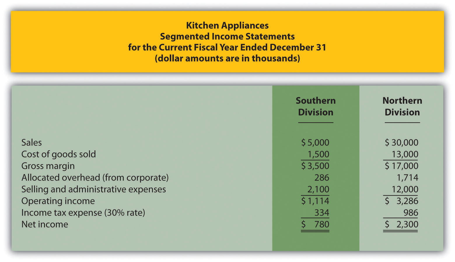 What Is The Margin On Commercial Kitchen Appliances