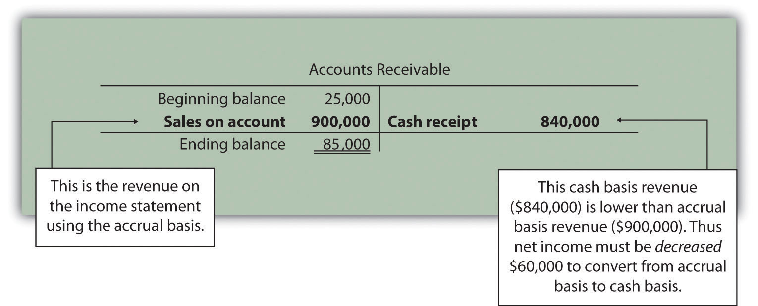 GAAP Rules for Writing Off Accounts Receivable