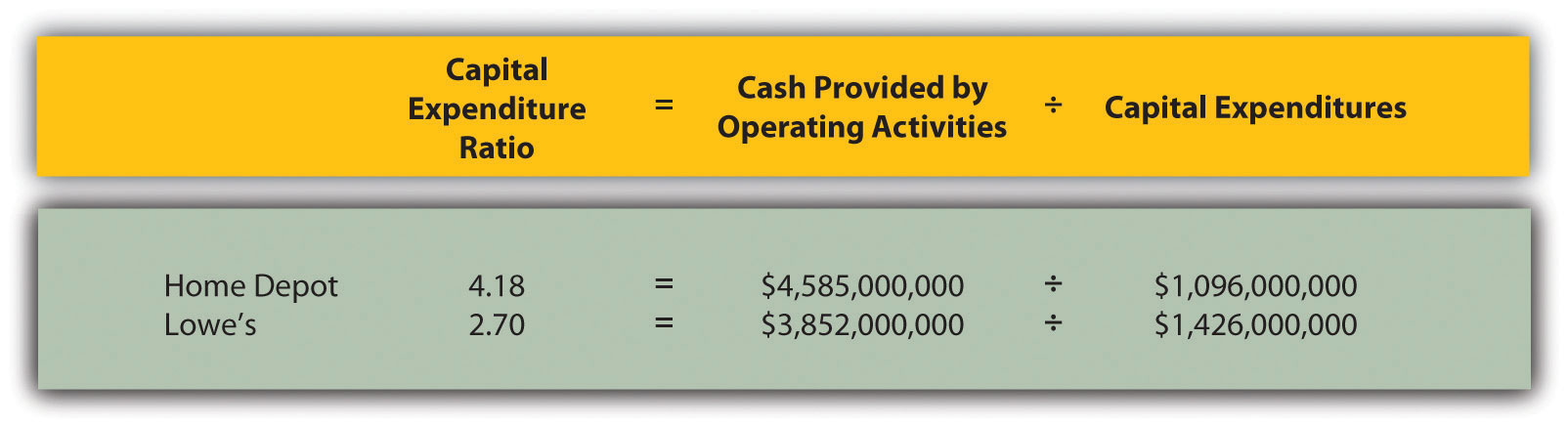 Accounting Capital Expenditures