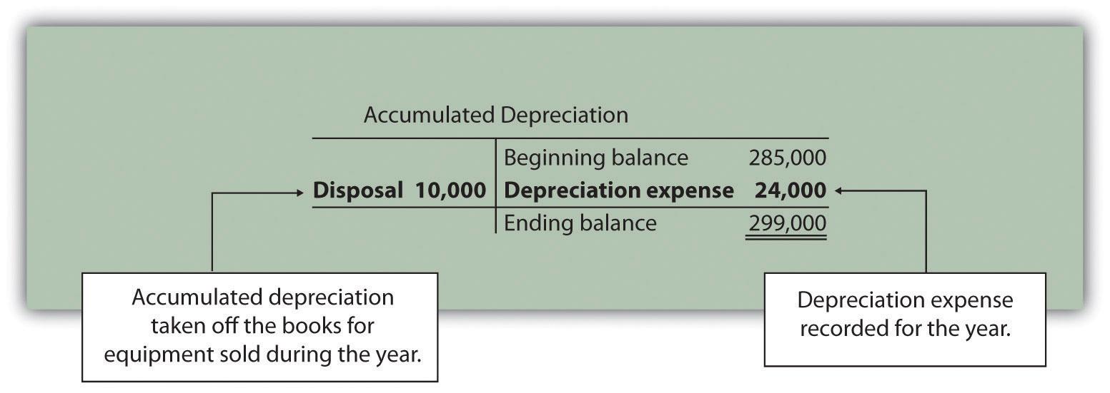 types of depreciation methods pdf