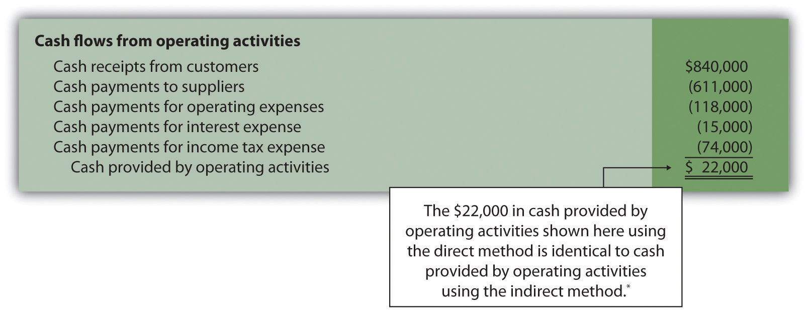 Appendix Using The Direct Method To Prepare The Statement Of Cash Flows