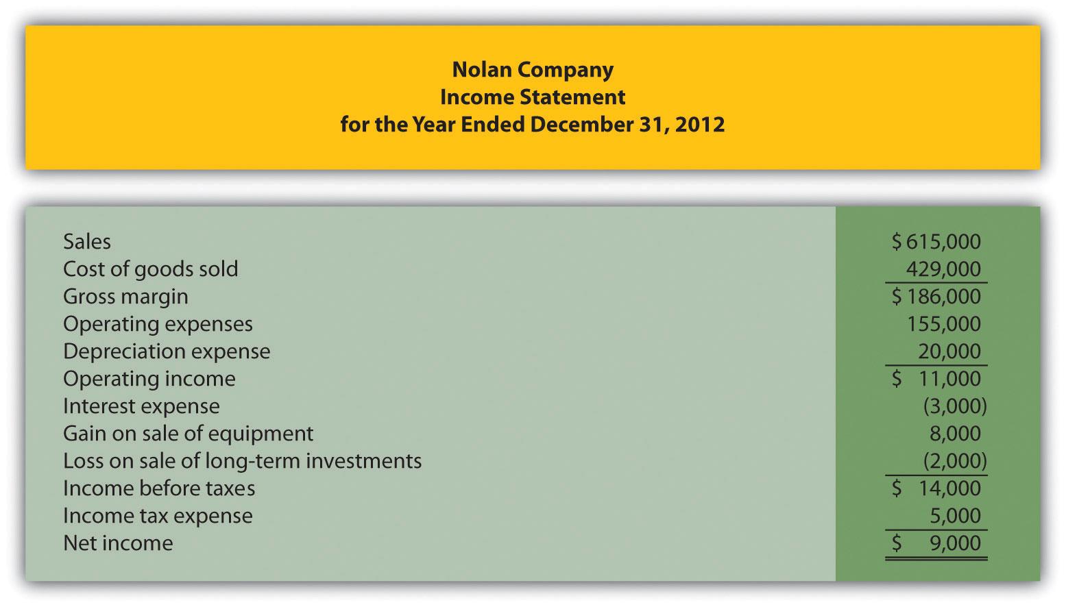 prepare an income statement