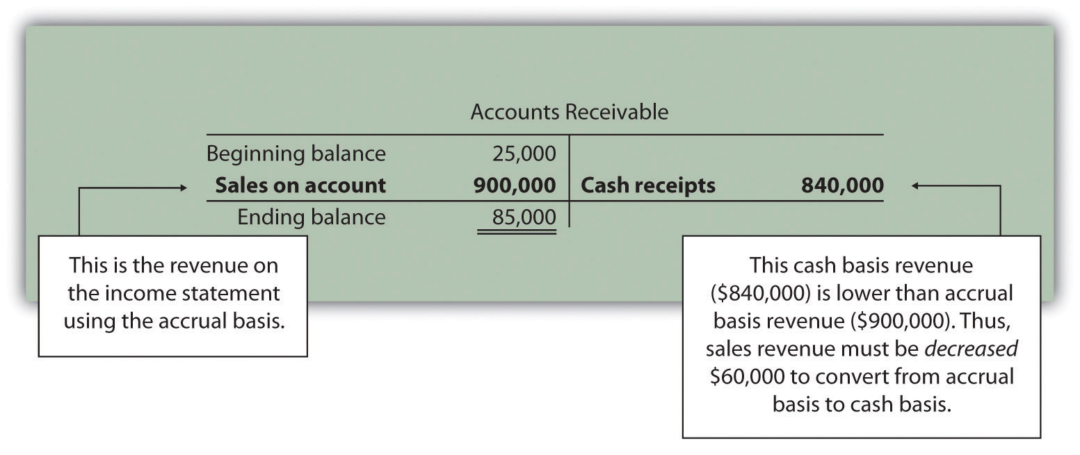 Is Accounts Receivable Personal Property