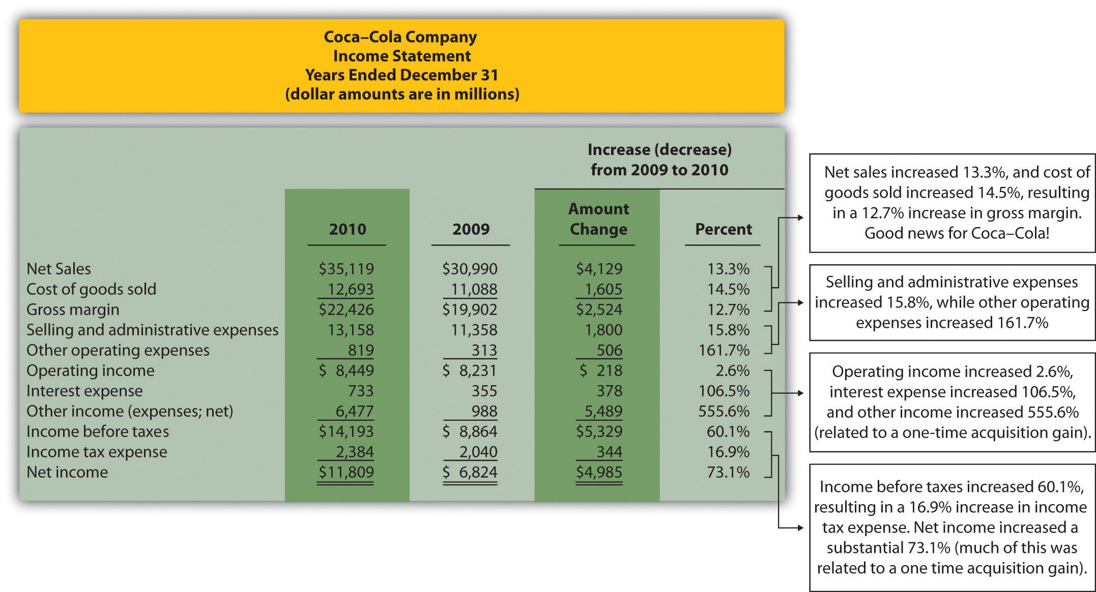coca cola analysis accounting This file contains a financial analysis of the coca-cola company sample information includes: with its corporate headquarters based in atlanta, georgia, and a global.