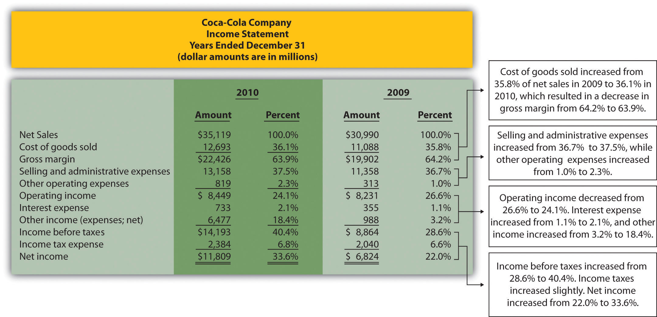 financial statement analysis of coca cola 2002 Coca cola financial statement analysis financial statement analysis of coca-cola the following is an analysis based on the annual report presented by.
