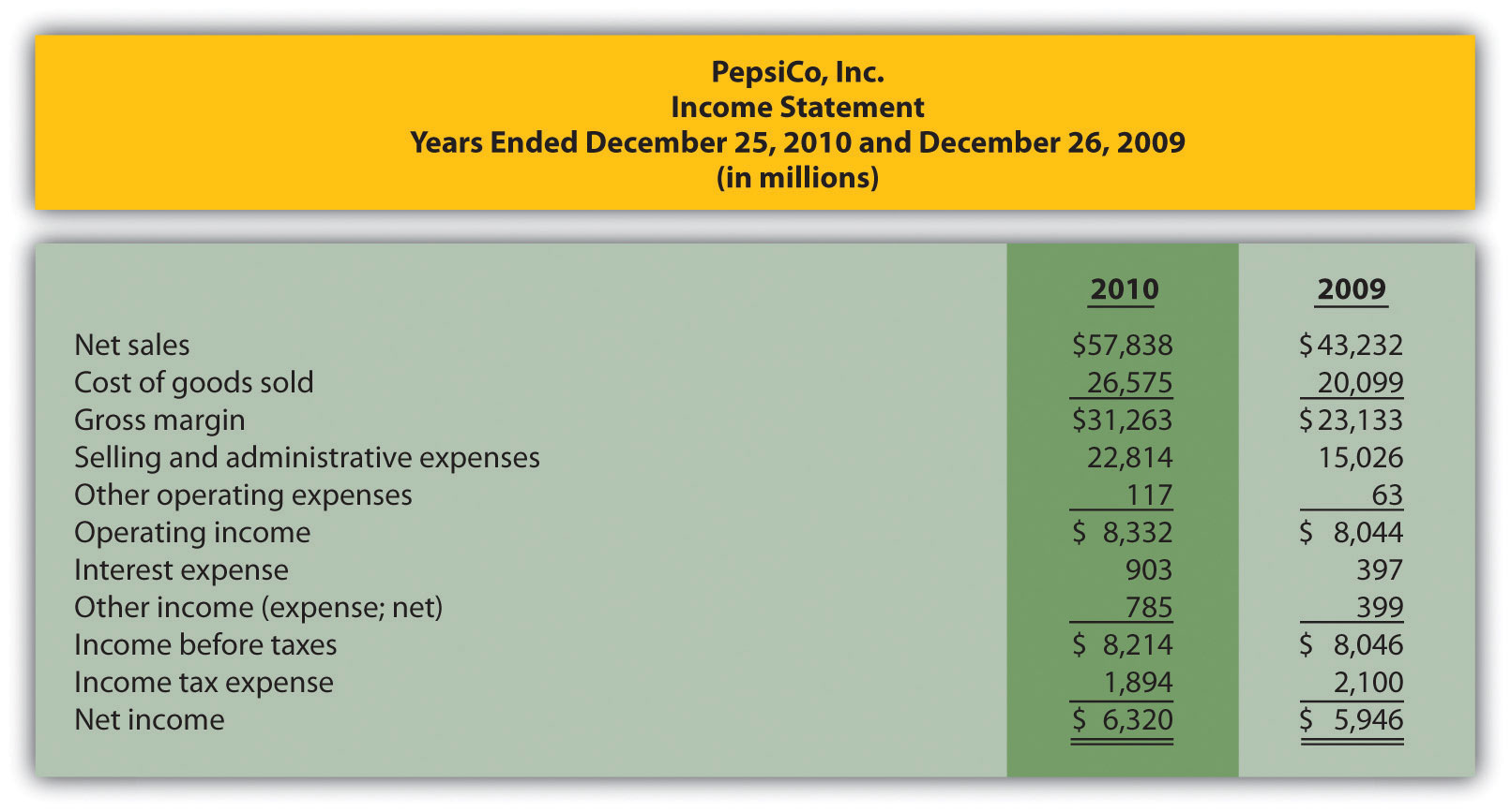 review the annual reports for pepsico Pepsico's cracker operating division is sakata rice snacks pepsico   develop and review apc annual reports senior management review and  approval of.