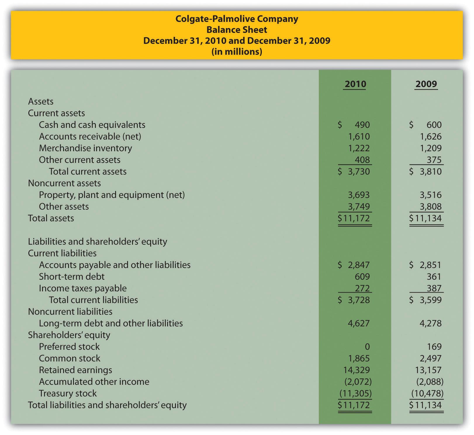 Nonfinancial Performance Measures The Balanced Scorecard
