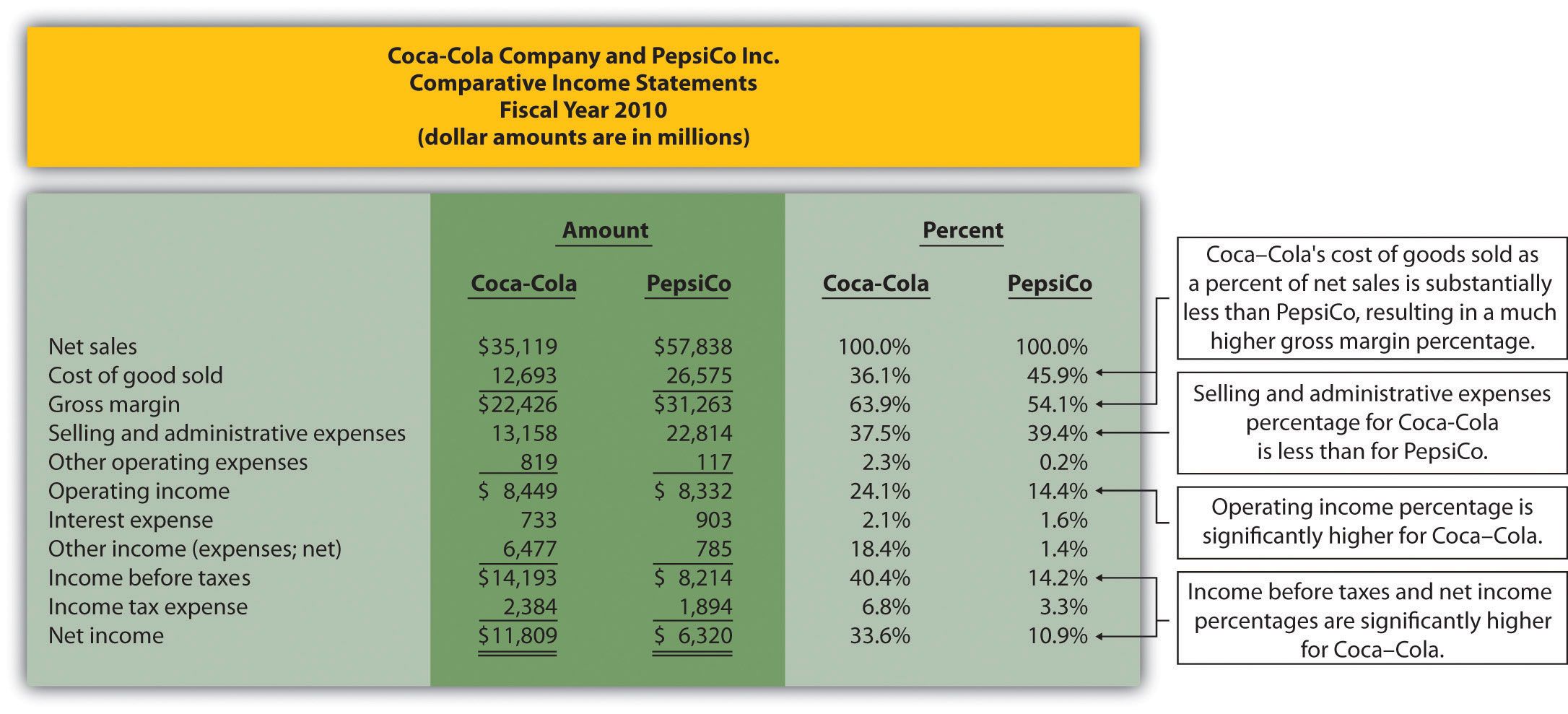 financial position of coca cola Coca cola company profile - swot analysis:  company and market share data provide a detailed look at the financial position of coca-cola co, the,.