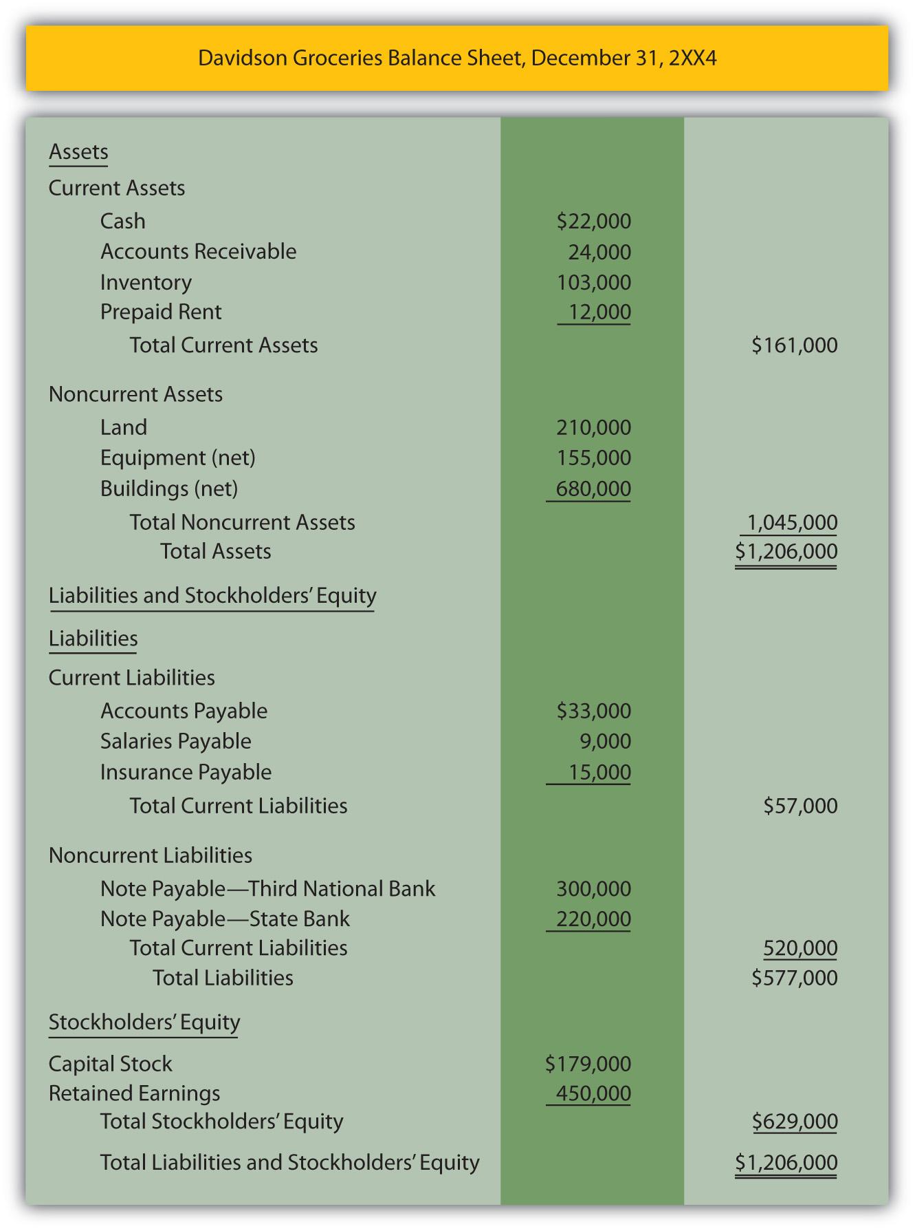 Where do stock options go on balance sheet