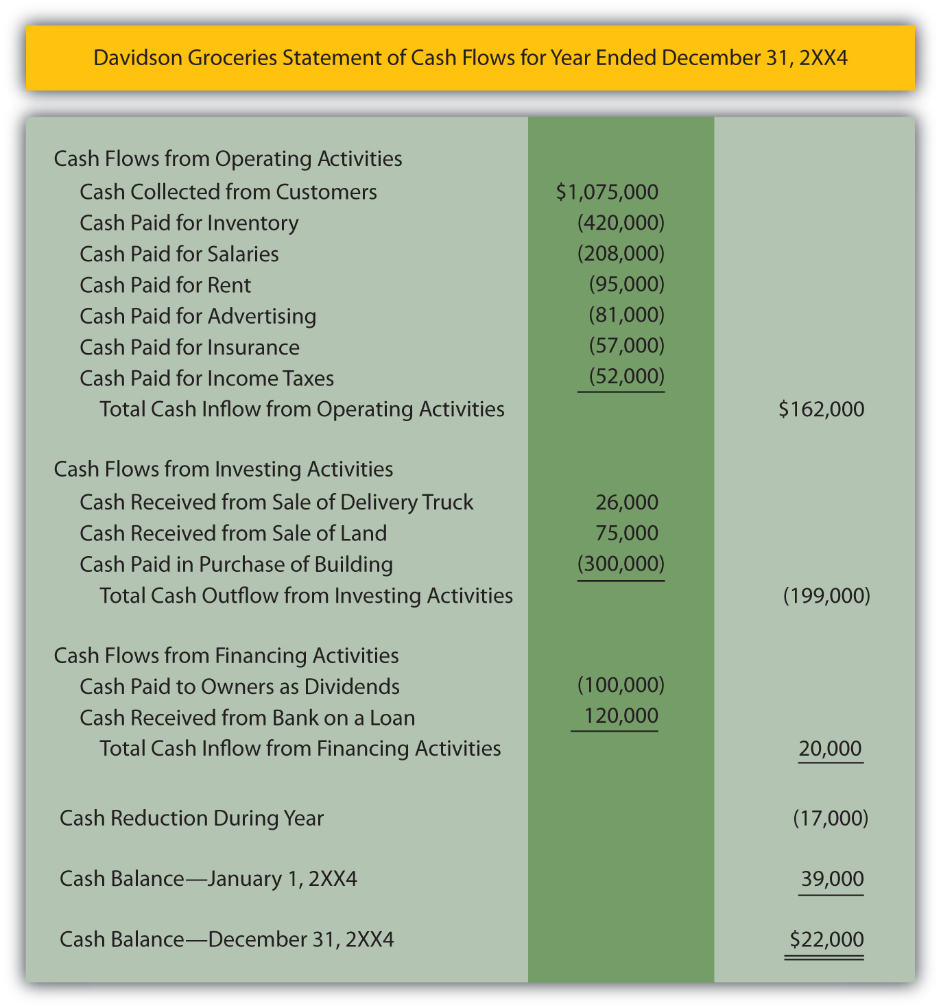Option trading cash flow