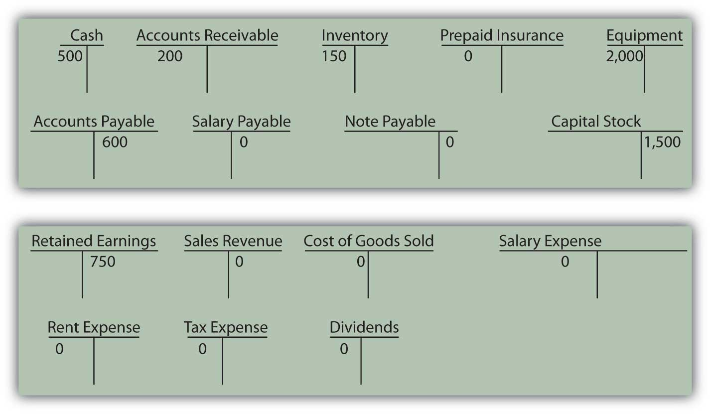 how to close a dividend account