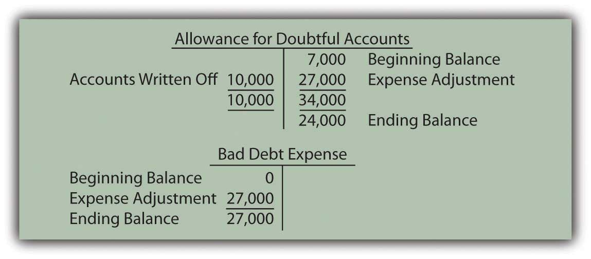 Proper Expense Account For Employee Team Building