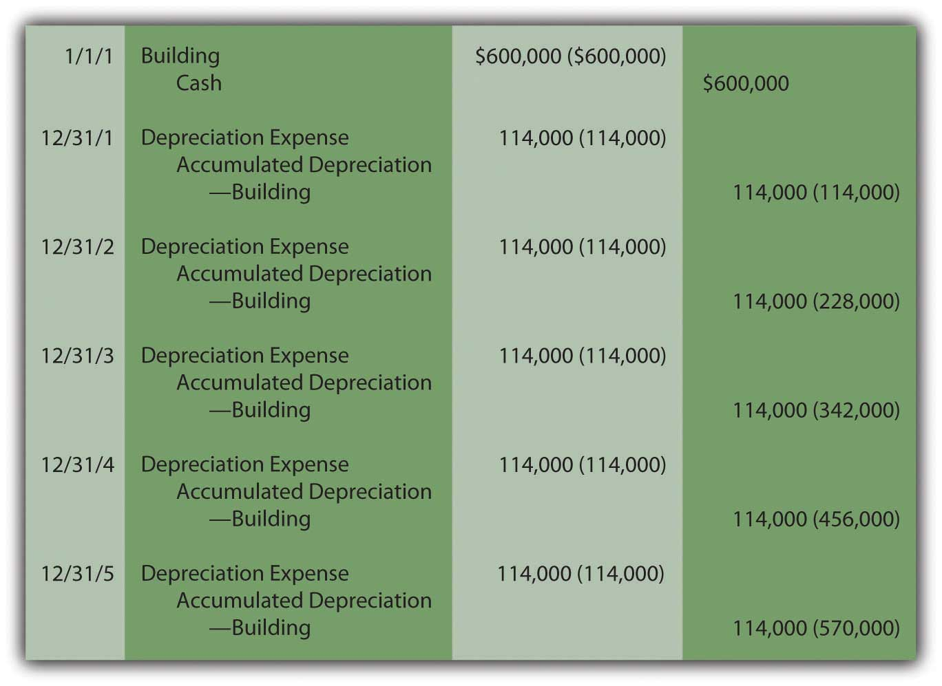 determining historical cost and depreciation expense