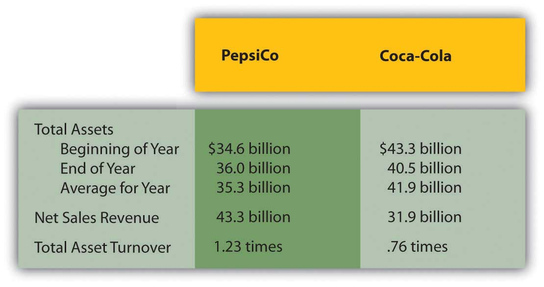 financial analysis of pepsico 2012 Key financial ratios for pepsico, inc (pep) - view income statements, balance sheet, cash flow, and key financial ratios for pepsico, inc and all the companies you.