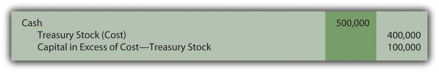 Issuing and Accounting for Preferred Stock and Treasury Stock
