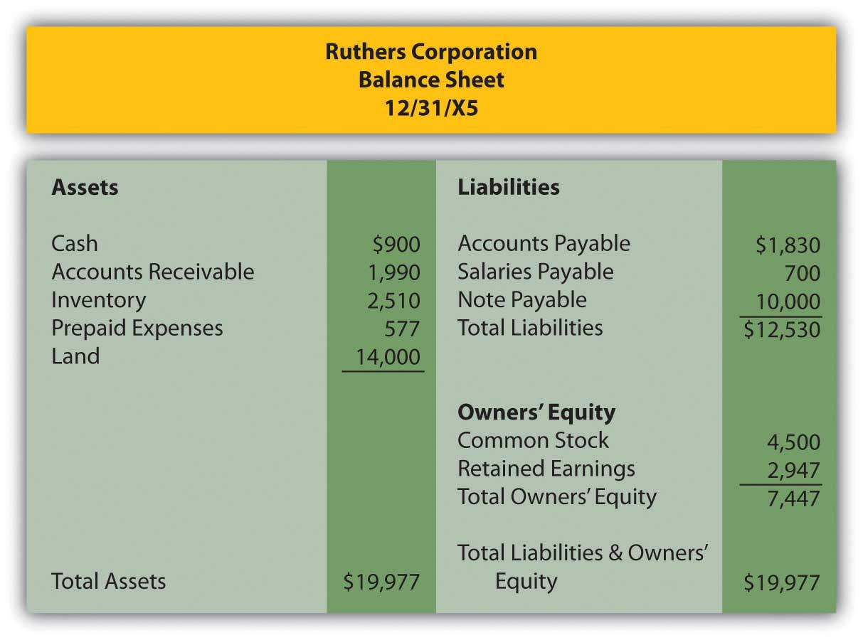 In a Set of Financial Statements, What Information Is Conveyed by the ...