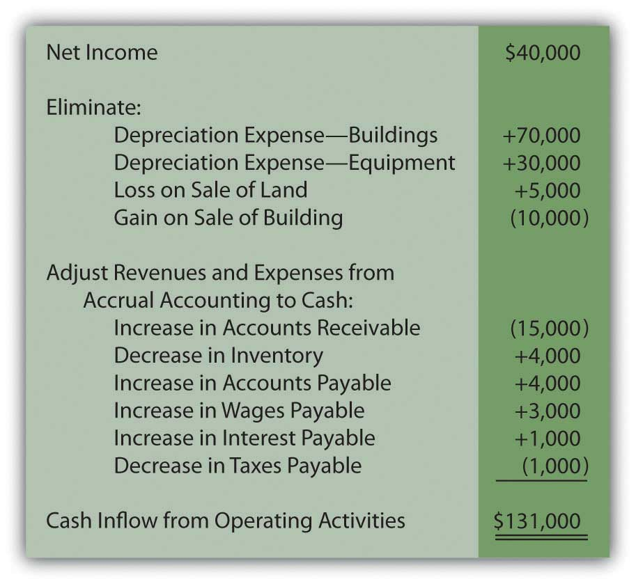 Appendix for How to finance land and build a house