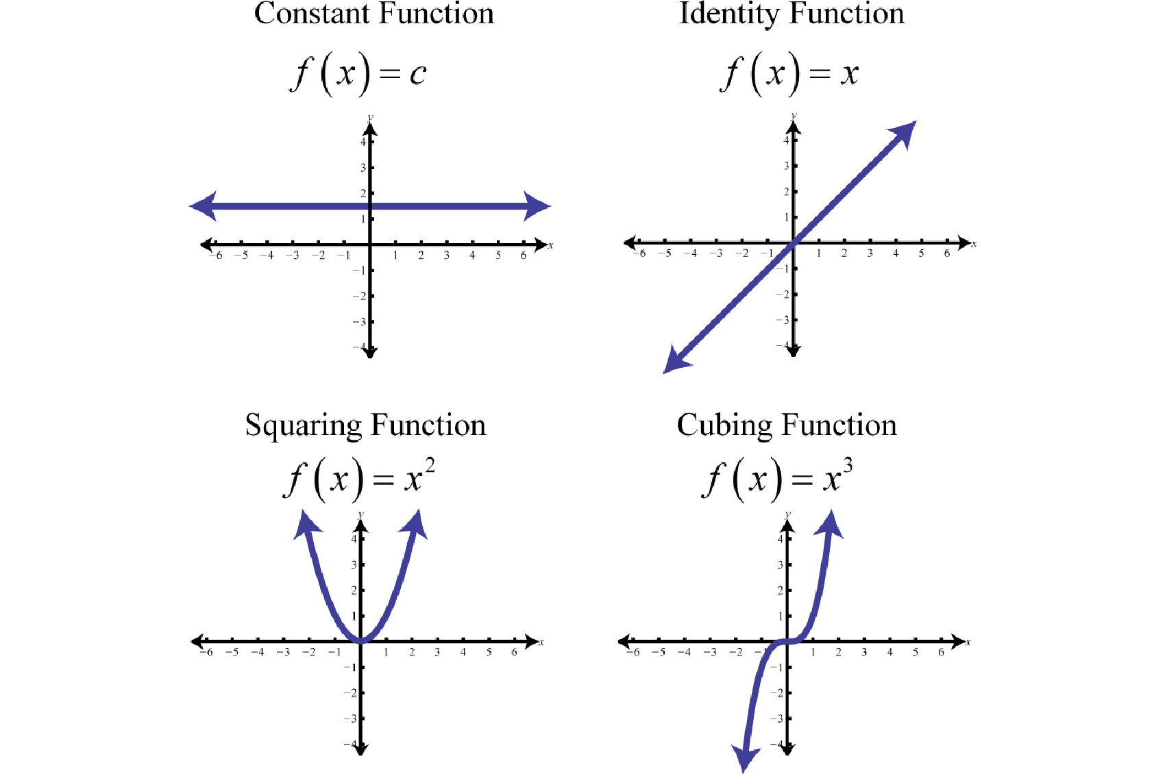 functions and graphing functions We use the cartesian coordinate system to graph functions it was developed by  rene descartes.