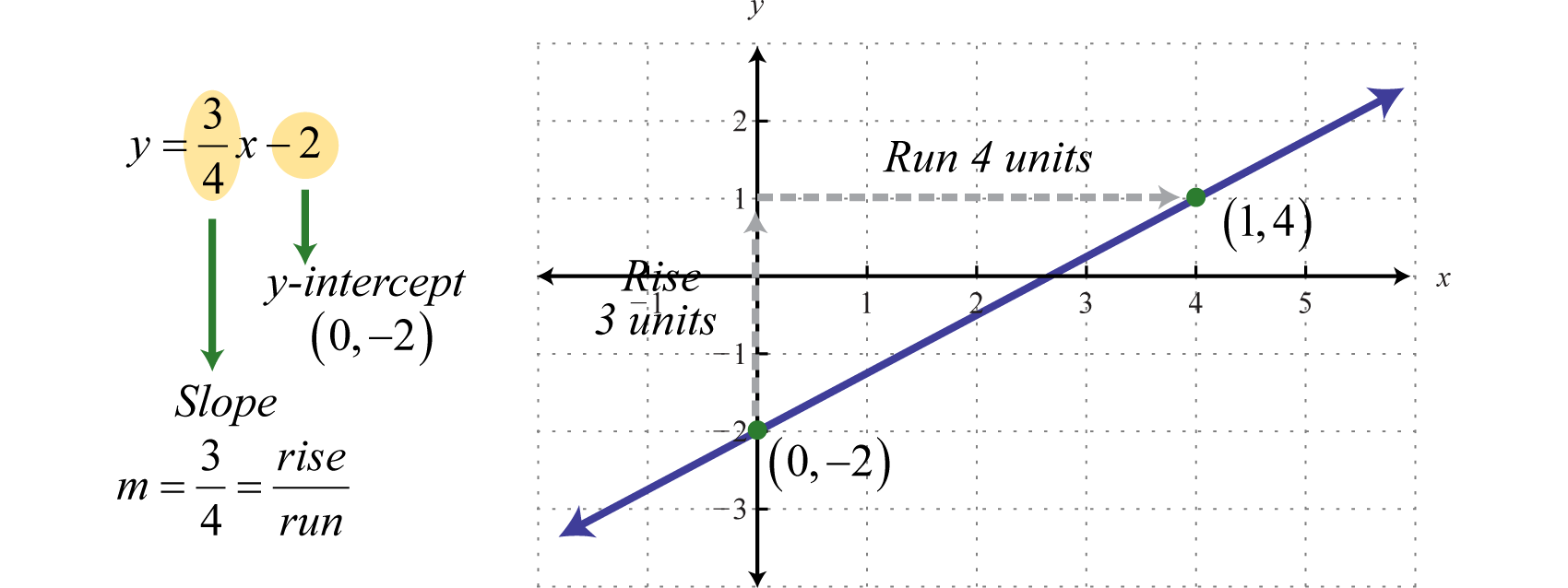 The Vertical Line Test Indicates That This Graph Represents A Function  Furthermore, The Domain And 3–41 How To Find