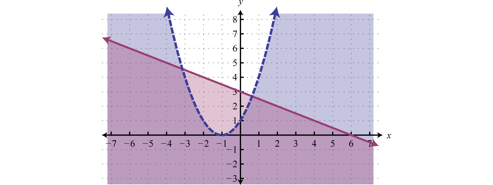 The second inequality is linear and will be graphed with a solid boundary.  Solution sets to both are graphed below.