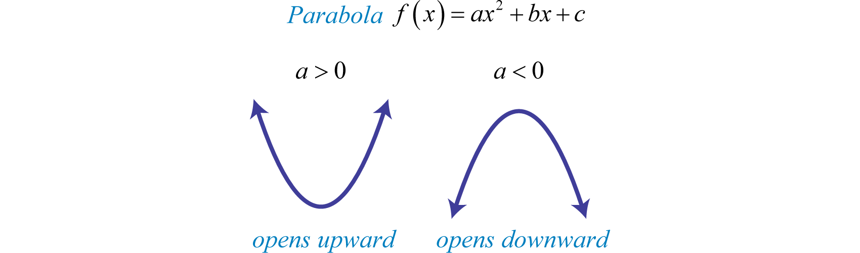 how to work out the y intercept of a parabola