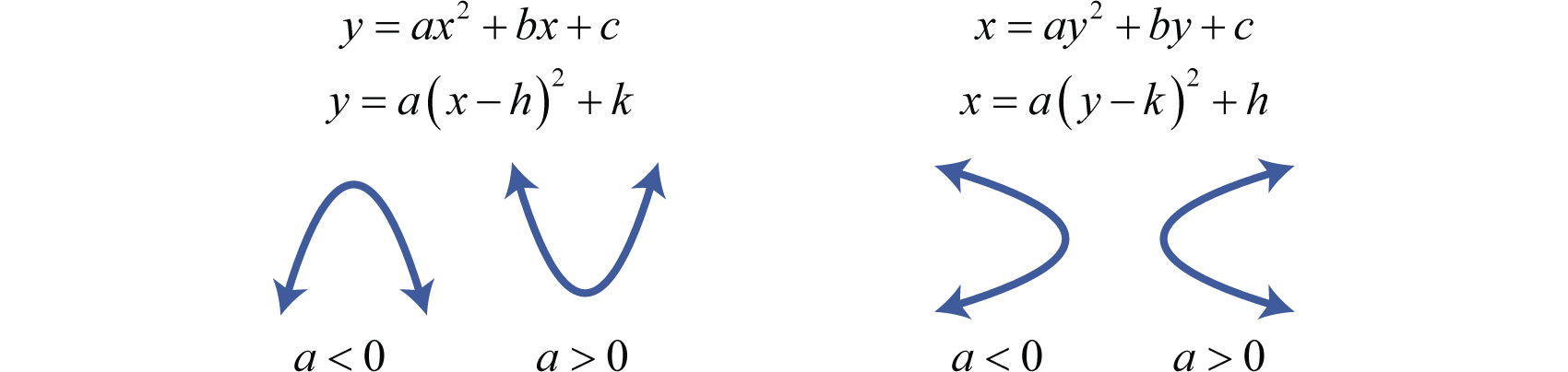 Distance, Midpoint, and the Parabola Y Intercept Example