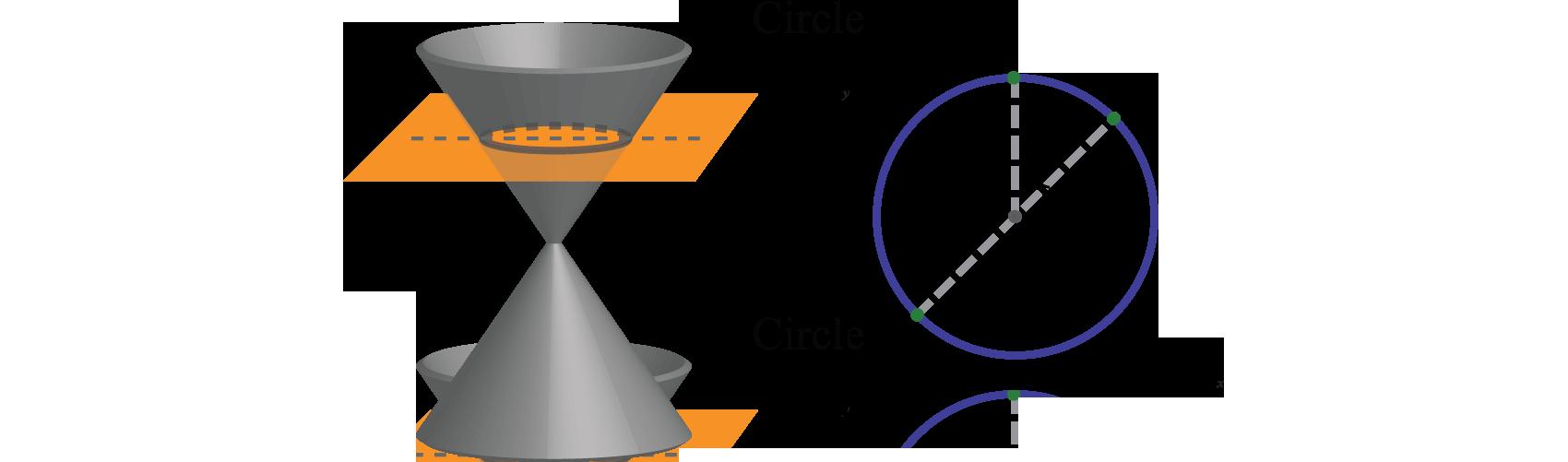 82 circles mathematics libretexts the circle in standard form falaconquin
