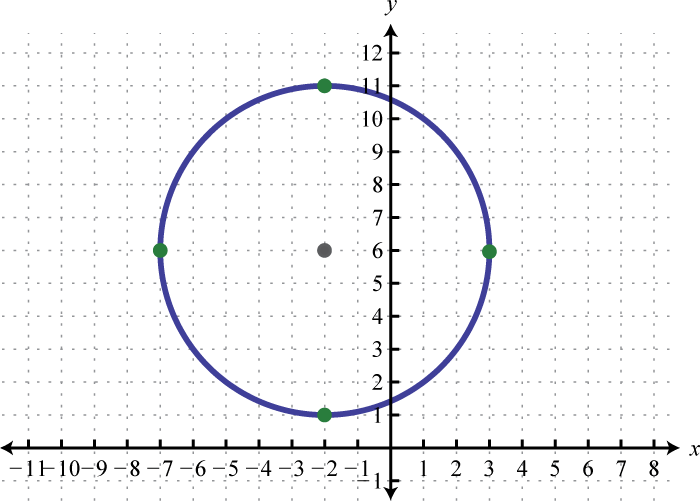 how to write the equation of a circle