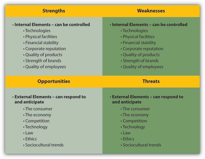 Delta Airlines SWOT Analysis, Competitors & USP