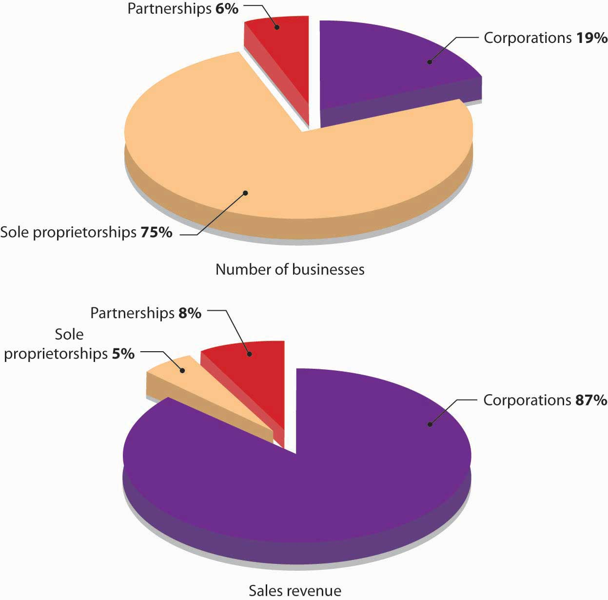 Private Ownership Of Property Is A Characteristic Of