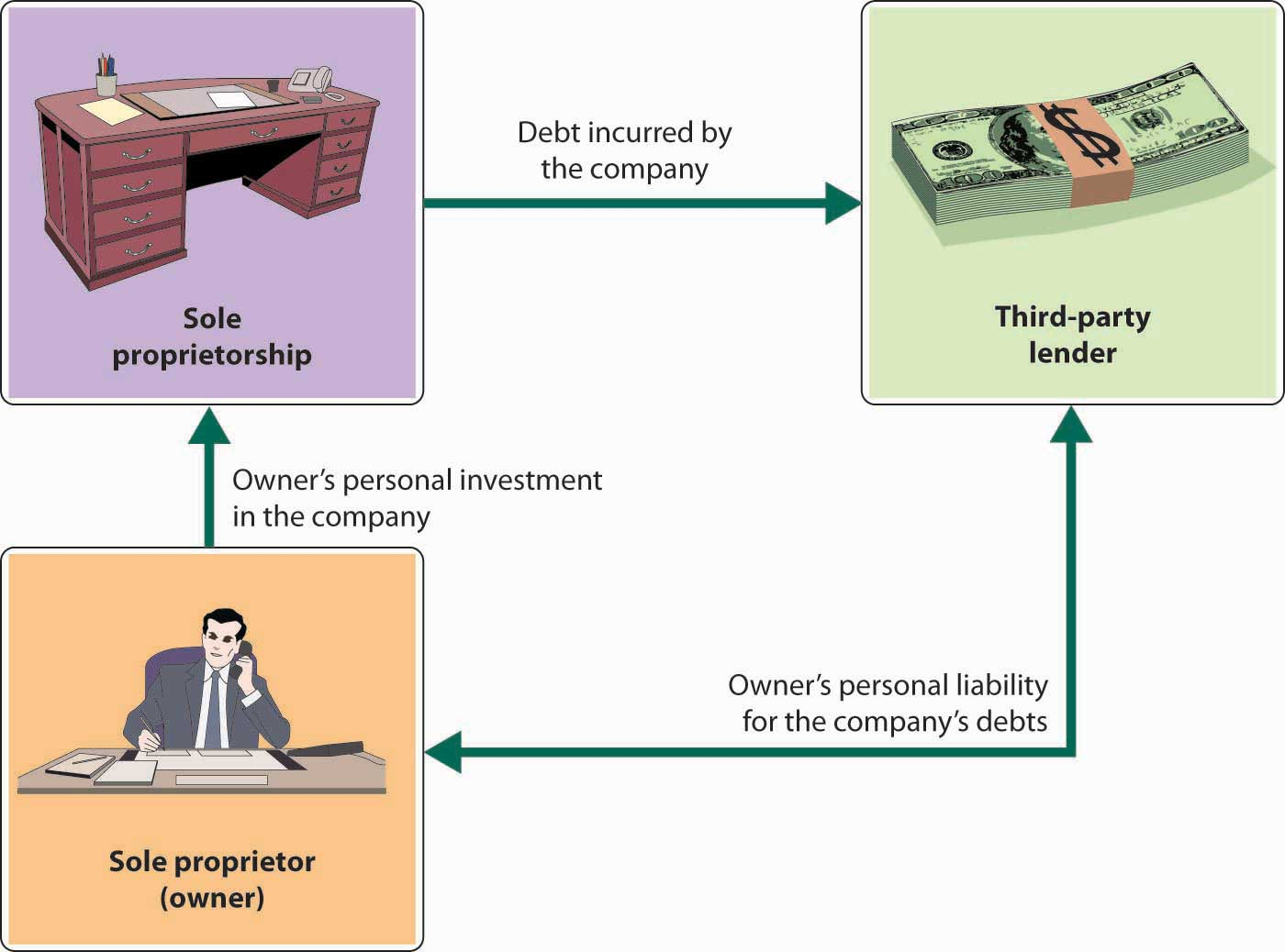 Figure 4.3 Sole Proprietorship